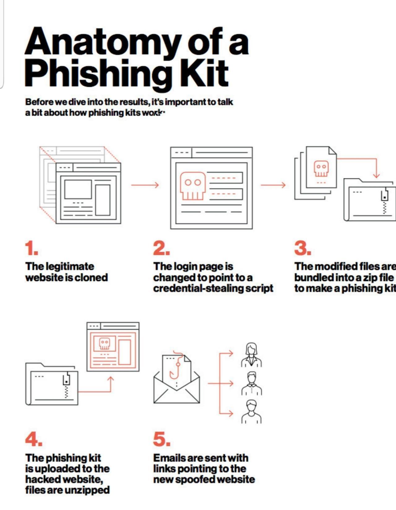 anatomy of phishing